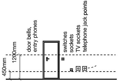 Schematic showing socket heights - but BS 7671, Regulation 553.1.6 does not specify a height.