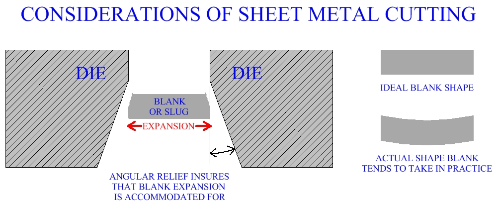 Considerations Of Sheet Metal Cutting